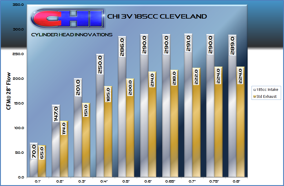 3V 185 Flow Chart