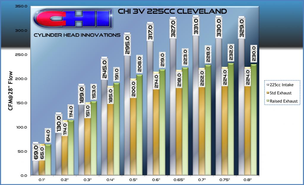 3V 225cc Cleveland