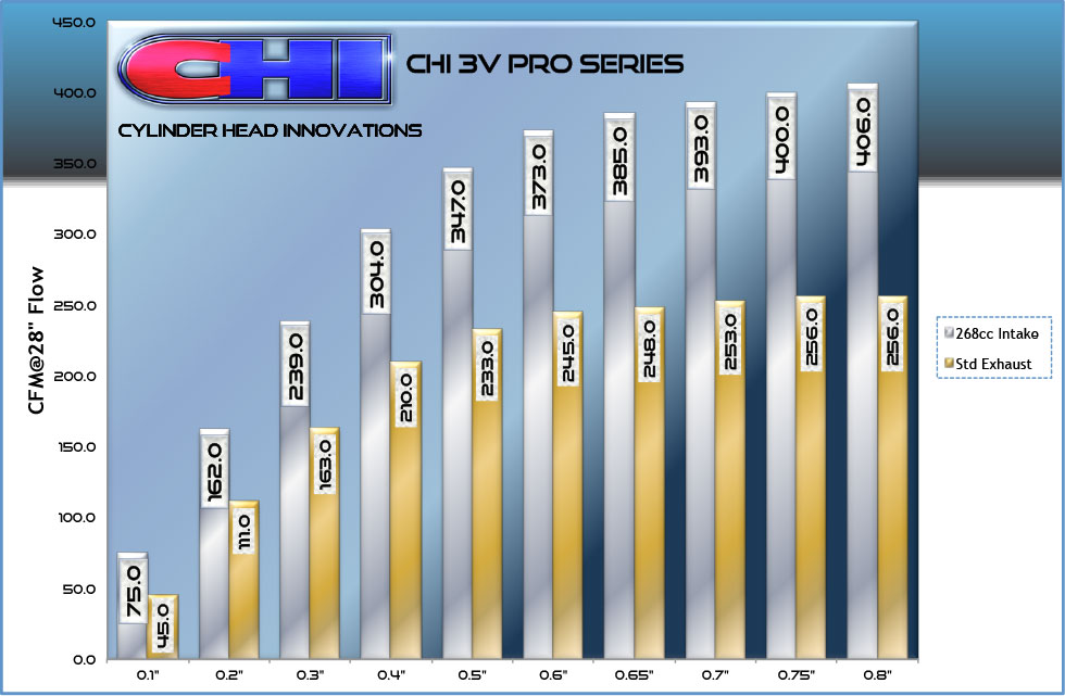 CHI 3V Pro Series Flow Chart