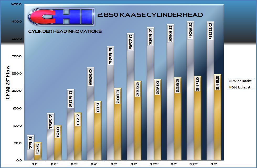 Kaase Flow Chart