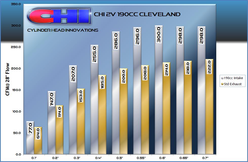 CHI 2V 190cc Flow Chart